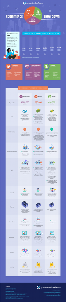Infographic-WooCommerce-vs-Magento-vs-Shopify-Guaranteed-Software